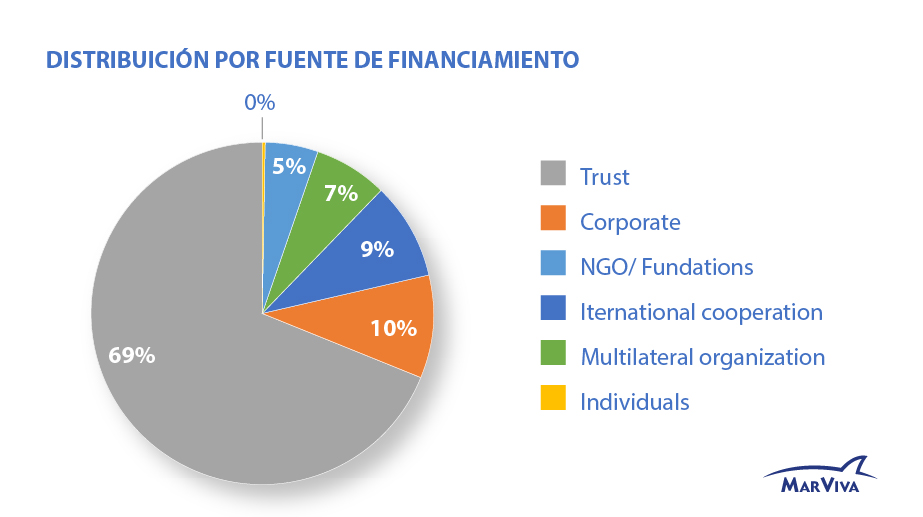 distribucion por fuente de financiamiento